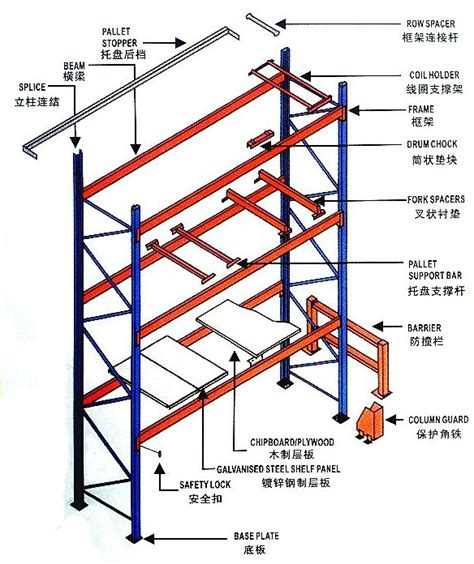 warehouse layout terminology best drive in pallet racking for sales