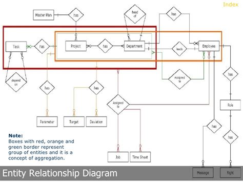 entity relationship diagram sle project management system