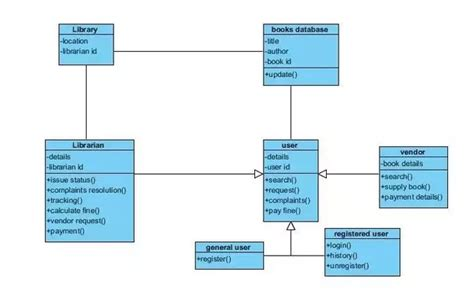simple use diagram for library management system what is the class diagram for library quora