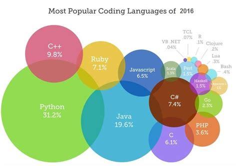 best language most popular coding languages of 2016 skillprogramming