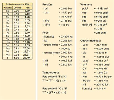 tabla de conversion medidas pulgadas conversion sistema metrico newhairstylesformen2014 com