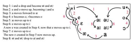 great vowel shift diagram what is the great vowel shift