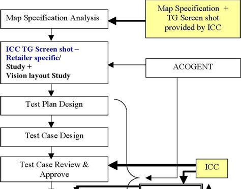 edi test edi solution architects enable edi test plan