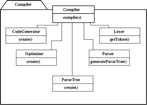 pattern in compiler lecture 2
