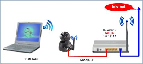 Pasang Wifi Media Di Rumah Karyaku Setting Wireless Ip Pada Jaringan Speedy Di Rumah