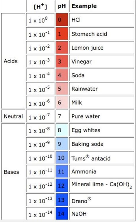 Acid Strength Table by Acid Content Of Vinegar Titration
