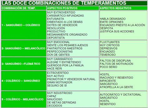 tabla de los temperamentos los 4 temperamentos del ser humano taringa