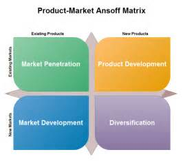 marketing ansoff matrix free marketing ansoff matrix