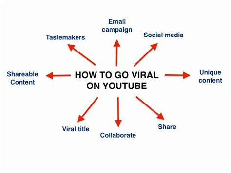 the six things that make stories go viral will amaze and 6 ways to make your video go viral on youtube