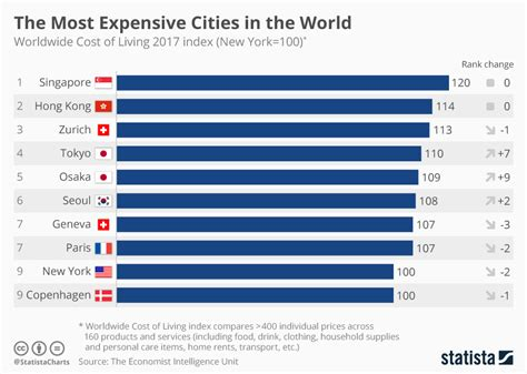 chart dethrones apple as most valuable brand statista chart the most expensive cities in the world statista