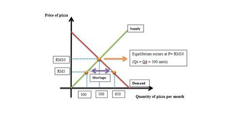 shortage diagram market equilibrium 171 cedricchua s