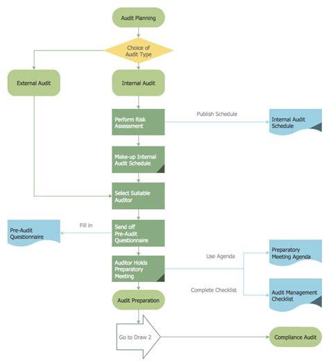 planning process flowchart exles of flowcharts organizational charts network
