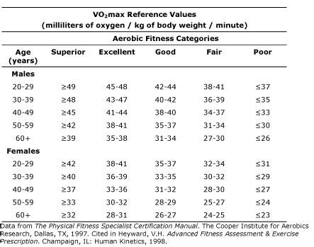 How To Increase Your Bench Press Max Cooper Institute Fitness Standards Chart