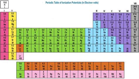 Ionization Energy Table by Ionization What Is Ionization Potential