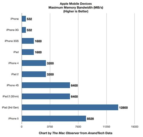 iphone 5 a6 has 1 gb ram 33 faster bandwidth than iphone 4s the mac observer