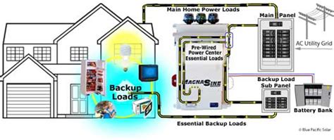 backup power supply home battery backup system solarcity view emergency solar backup power ac coupling