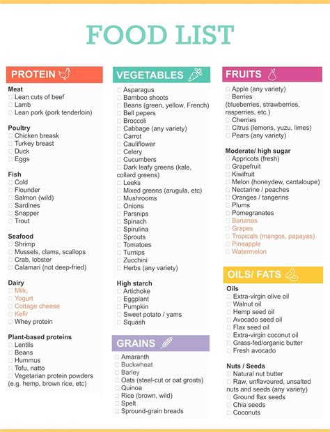 printable keto food list on pinterest ketogenic fruits best diet food list for