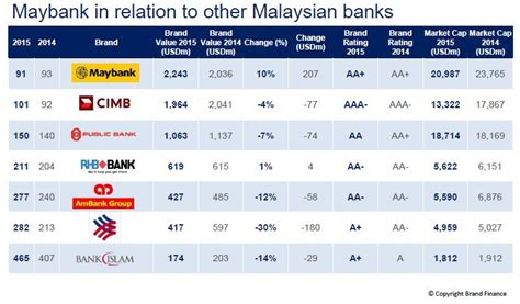 bank ranking brand finance report malaysian banks see drop in brand