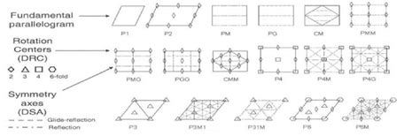 17 wallpaper pattern symmetry types classification of repetitive patterns using symmetry group