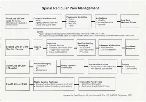 injury management policy template cox technic