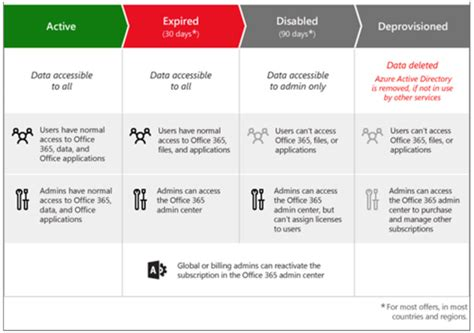 Office 365 Subscription Office 365 Subscription Lifecycle Crm Innovation