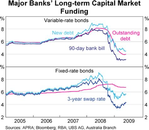 current 90 day bank bill rate the impact of the capital market turbulence on banks