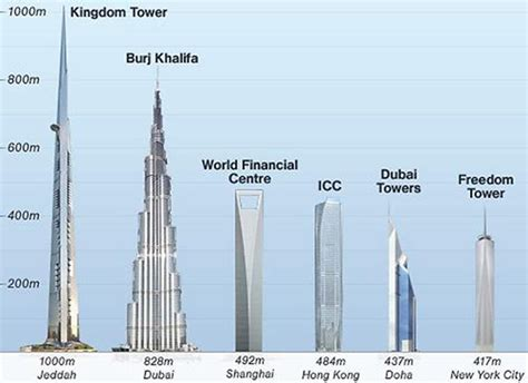 worlds tallest building 2014 this tower will soon overcome dubai s burj khalifa and