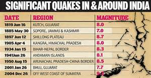 Newspaper Report Writing On Earthquake In Gujarat by Shifting Grounds Five Recent Earthquakes In Jammu And Kashmir Are Part Of An Upsurge In Global