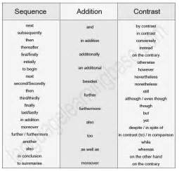 connection words for essays list of useful linking words learn words