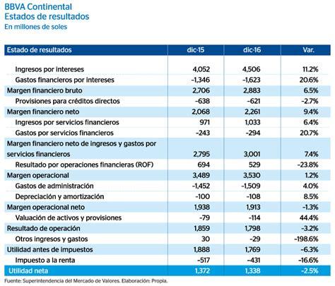 resultados cpcpi 2016 resultados del cpcpi uac 2016 estado de resultados memoria