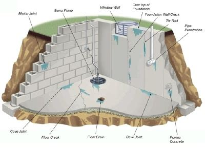 Basement Floor Waterproofing For Concrete Floors With A How To Seal A Leaky Basement