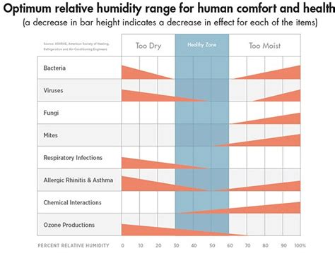 comfortable relative humidity relative humidity comfort 28 images you can save money