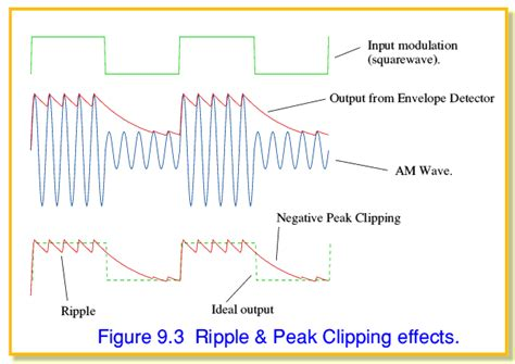 diode peak detector modulation rc time constant and diode detector electrical engineering stack exchange