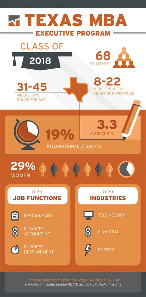 Mccombs Mba Part Time by Executive Mba Class Of 2018 Mba Insider