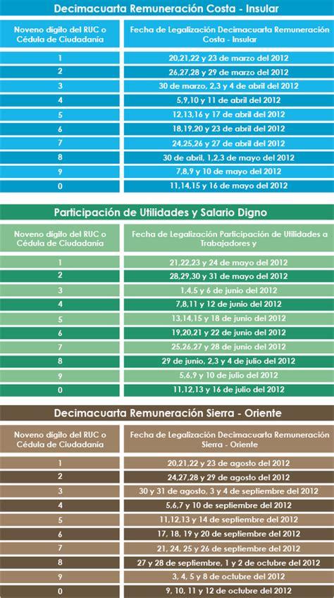 salario digno 2016 salario digno ecuador 2016 new style for 2016 2017
