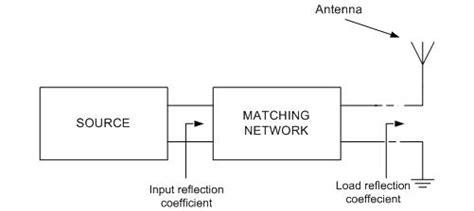 designing broadband matching networks part 1 antenna
