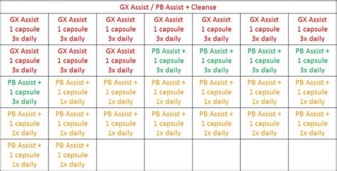 Essential Oils That Help With Candida Detox by The Gx Assist Pb Assist Cleanse May Be Repeated As