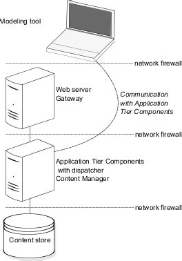 network modelling tools modeling tool installation options