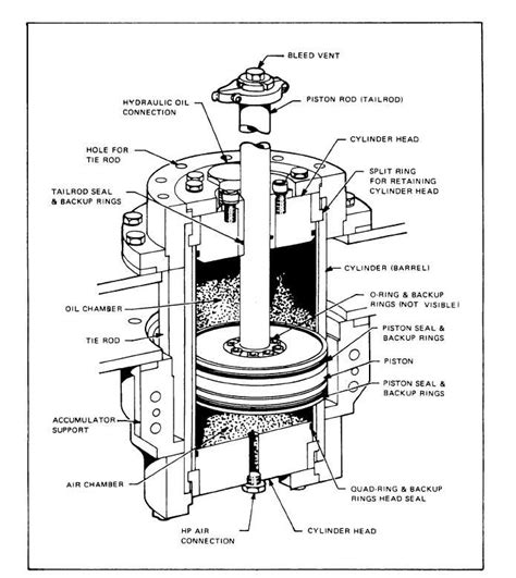 cross sectional view figure 9 5 cross section view of a piston type accumulator