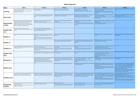 printable version of numeracy continuum progression for english and maths new curriculum by