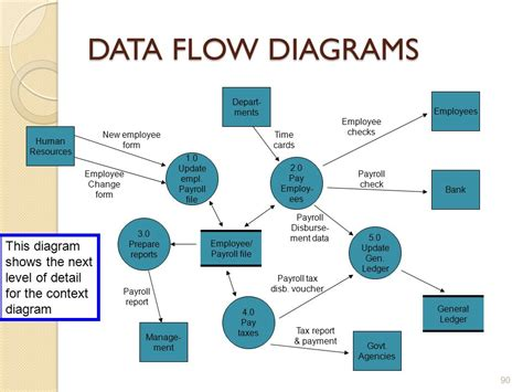 dfd generator data flow diagram level 0 for atm image collections how