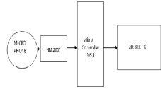 wireless home automation system using zigbee