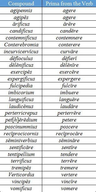 stirpes verbales quae partes primae iunctorum
