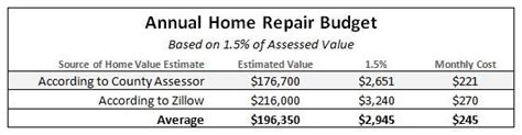 setting up a successful home repair budget