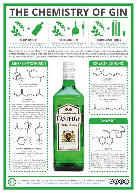chemistry for you fifth compound interest the chemistry of gin and tonic