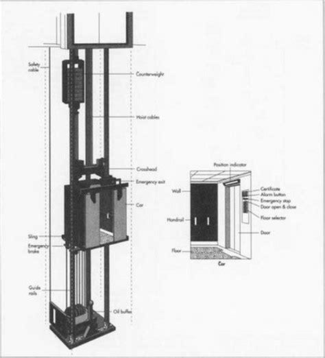 Rail Mounting Untuk Teleskop Tipe B مراحل طراحی و اطلاعات ساخت اسانسور از آماده سازی چاهک تا