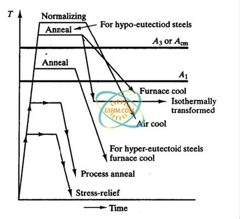 metal heat treatment process image gallery annealing process