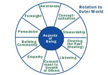 How To Find Negative Energy At Home servant leadership model leadership certificate program