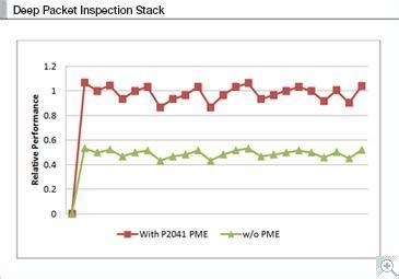 pattern matching engine signature detection technology nxp