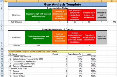gap analysis template excel gap analysis template in ms excel exceltemple